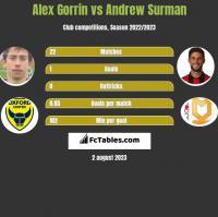 Alex Gorrin vs Andrew Surman h2h player stats