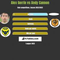 Alex Gorrin vs Andy Cannon h2h player stats