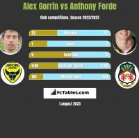 Alex Gorrin vs Anthony Forde h2h player stats