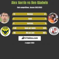 Alex Gorrin vs Ben Gladwin h2h player stats