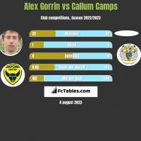 Alex Gorrin vs Callum Camps h2h player stats
