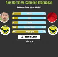 Alex Gorrin vs Cameron Brannagan h2h player stats