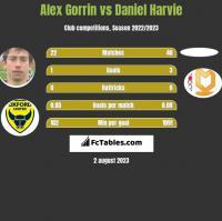 Alex Gorrin vs Daniel Harvie h2h player stats