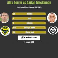 Alex Gorrin vs Darian MacKinnon h2h player stats