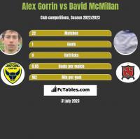 Alex Gorrin vs David McMillan h2h player stats