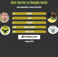 Alex Gorrin vs Dougie Imrie h2h player stats