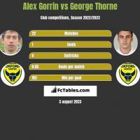 Alex Gorrin vs George Thorne h2h player stats