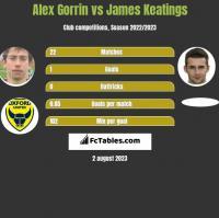 Alex Gorrin vs James Keatings h2h player stats