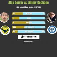 Alex Gorrin vs Jimmy Keohane h2h player stats