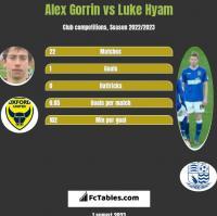 Alex Gorrin vs Luke Hyam h2h player stats