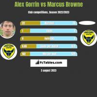 Alex Gorrin vs Marcus Browne h2h player stats