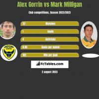 Alex Gorrin vs Mark Milligan h2h player stats