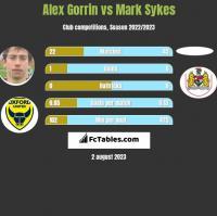 Alex Gorrin vs Mark Sykes h2h player stats