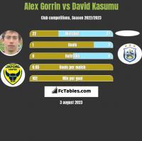 Alex Gorrin vs David Kasumu h2h player stats