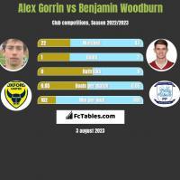 Alex Gorrin vs Benjamin Woodburn h2h player stats
