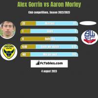 Alex Gorrin vs Aaron Morley h2h player stats