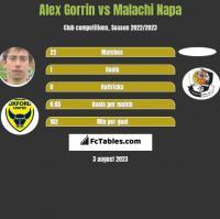 Alex Gorrin vs Malachi Napa h2h player stats