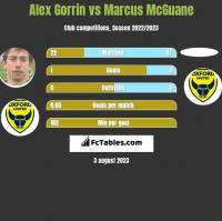 Alex Gorrin vs Marcus McGuane h2h player stats