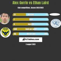 Alex Gorrin vs Ethan Laird h2h player stats