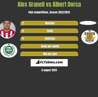 Alex Granell vs Albert Dorca h2h player stats
