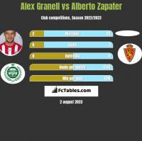 Alex Granell vs Alberto Zapater h2h player stats