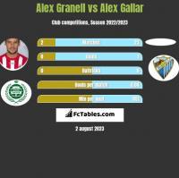 Alex Granell vs Alex Gallar h2h player stats