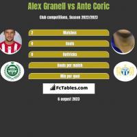 Alex Granell vs Ante Coric h2h player stats
