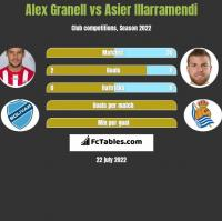 Alex Granell vs Asier Illarramendi h2h player stats