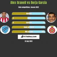 Alex Granell vs Borja Garcia h2h player stats