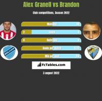 Alex Granell vs Brandon h2h player stats