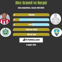 Alex Granell vs Burgui h2h player stats