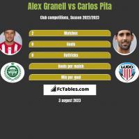 Alex Granell vs Carlos Pita h2h player stats