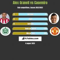 Alex Granell vs Casemiro h2h player stats