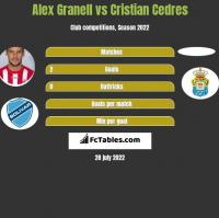 Alex Granell vs Cristian Cedres h2h player stats