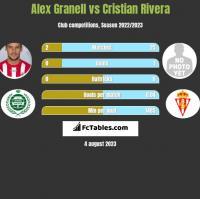 Alex Granell vs Cristian Rivera h2h player stats