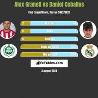 Alex Granell vs Daniel Ceballos h2h player stats