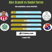 Alex Granell vs Daniel Torres h2h player stats