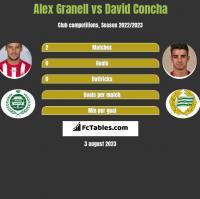 Alex Granell vs David Concha h2h player stats