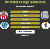 Alex Granell vs Diego Johannesson h2h player stats