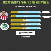 Alex Granell vs Federico Nicolas Varela h2h player stats