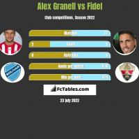 Alex Granell vs Fidel Chaves h2h player stats