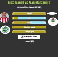 Alex Granell vs Fran Manzanara h2h player stats