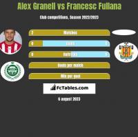 Alex Granell vs Francesc Fullana h2h player stats