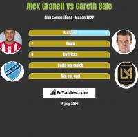 Alex Granell vs Gareth Bale h2h player stats