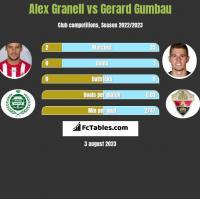 Alex Granell vs Gerard Gumbau h2h player stats