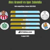 Alex Granell vs Igor Zubeldia h2h player stats