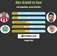 Alex Granell vs Isco h2h player stats