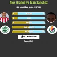 Alex Granell vs Ivan Sanchez h2h player stats