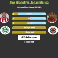Alex Granell vs Johan Mojica h2h player stats