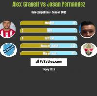 Alex Granell vs Josan Fernandez h2h player stats